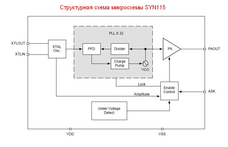Структурная схема микросхемы SYN115