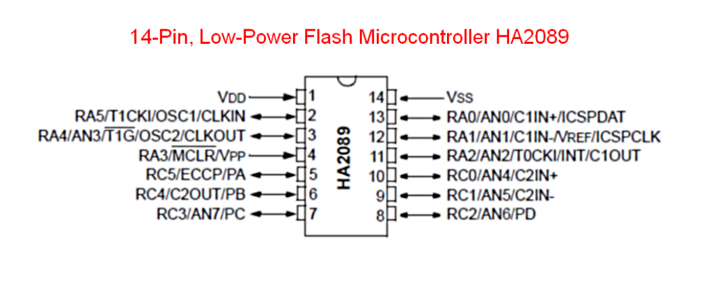 Flash Microcontroller HA2089
